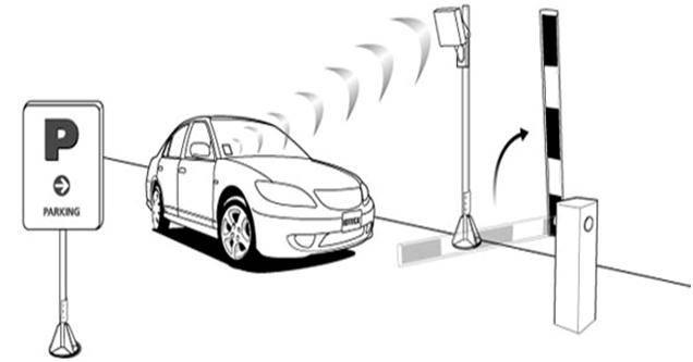 اتوماسیون پارکینگ UHF