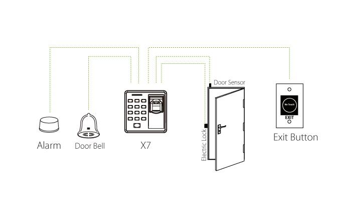 دیاگرام نصب دستگاه اکسس کنترل X7