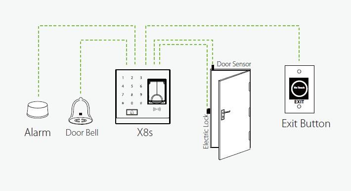 دیاگرام نصب اکسس کنترل X8s