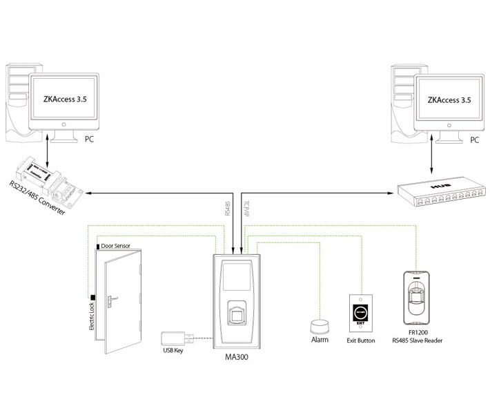 دیاگران نصب اکسس کنترل MA300